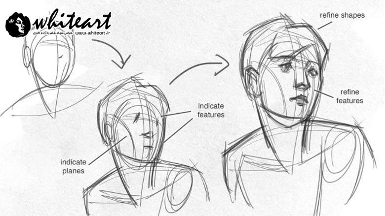 اصول ترکیب بندی در طراحی چهره